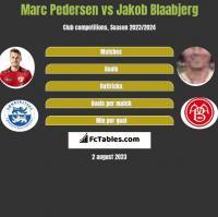 Marc Pedersen vs Jakob Blaabjerg h2h player stats