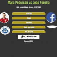 Marc Pedersen vs Joao Pereira h2h player stats