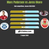 Marc Pedersen vs Jores Okore h2h player stats