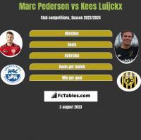 Marc Pedersen vs Kees Luijckx h2h player stats