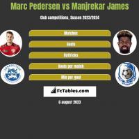 Marc Pedersen vs Manjrekar James h2h player stats