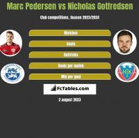 Marc Pedersen vs Nicholas Gotfredsen h2h player stats