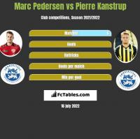 Marc Pedersen vs Pierre Kanstrup h2h player stats