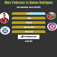 Marc Pedersen vs Ramon Rodrigues h2h player stats