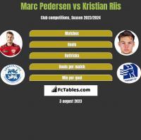 Marc Pedersen vs Kristian Riis h2h player stats