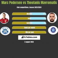 Marc Pedersen vs Theofanis Mavromatis h2h player stats