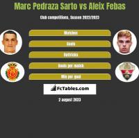 Marc Pedraza Sarto vs Aleix Febas h2h player stats