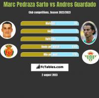 Marc Pedraza Sarto vs Andres Guardado h2h player stats