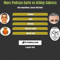 Marc Pedraza Sarto vs Ariday Cabrera h2h player stats