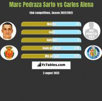 Marc Pedraza Sarto vs Carles Alena h2h player stats