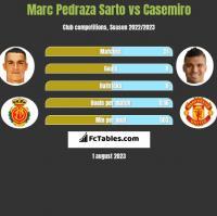 Marc Pedraza Sarto vs Casemiro h2h player stats