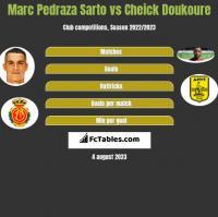 Marc Pedraza Sarto vs Cheick Doukoure h2h player stats