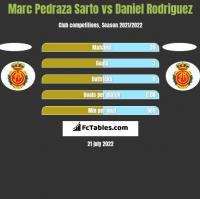 Marc Pedraza Sarto vs Daniel Rodriguez h2h player stats