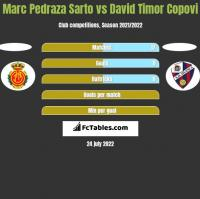 Marc Pedraza Sarto vs David Timor Copovi h2h player stats