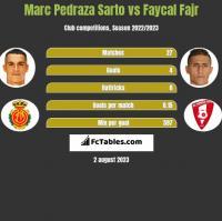 Marc Pedraza Sarto vs Faycal Fajr h2h player stats