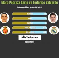 Marc Pedraza Sarto vs Federico Valverde h2h player stats