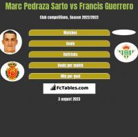 Marc Pedraza Sarto vs Francis Guerrero h2h player stats