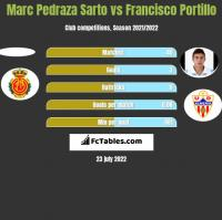 Marc Pedraza Sarto vs Francisco Portillo h2h player stats