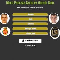 Marc Pedraza Sarto vs Gareth Bale h2h player stats