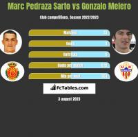 Marc Pedraza Sarto vs Gonzalo Melero h2h player stats