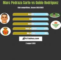 Marc Pedraza Sarto vs Guido Rodriguez h2h player stats