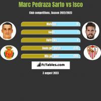 Marc Pedraza Sarto vs Isco h2h player stats