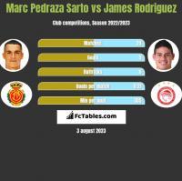 Marc Pedraza Sarto vs James Rodriguez h2h player stats