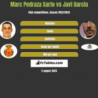Marc Pedraza Sarto vs Javi Garcia h2h player stats