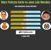 Marc Pedraza Sarto vs Jose Luis Morales h2h player stats