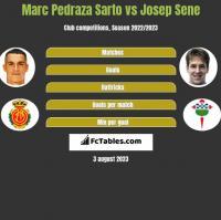 Marc Pedraza Sarto vs Josep Sene h2h player stats
