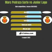 Marc Pedraza Sarto vs Junior Lago h2h player stats