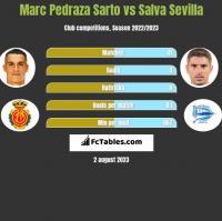 Marc Pedraza Sarto vs Salva Sevilla h2h player stats