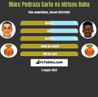 Marc Pedraza Sarto vs Idrissu Baba h2h player stats