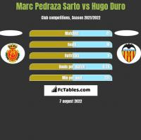 Marc Pedraza Sarto vs Hugo Duro h2h player stats