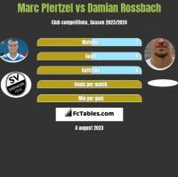 Marc Pfertzel vs Damian Rossbach h2h player stats