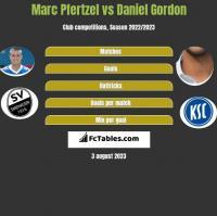 Marc Pfertzel vs Daniel Gordon h2h player stats