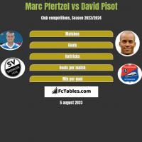 Marc Pfertzel vs David Pisot h2h player stats
