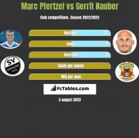 Marc Pfertzel vs Gerrit Nauber h2h player stats