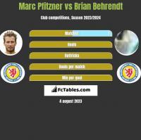 Marc Pfitzner vs Brian Behrendt h2h player stats