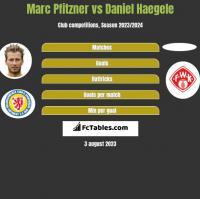 Marc Pfitzner vs Daniel Haegele h2h player stats