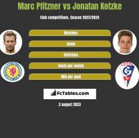 Marc Pfitzner vs Jonatan Kotzke h2h player stats