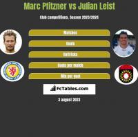 Marc Pfitzner vs Julian Leist h2h player stats
