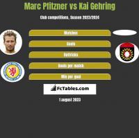 Marc Pfitzner vs Kai Gehring h2h player stats