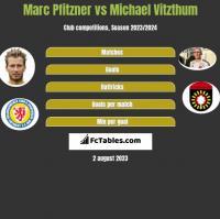 Marc Pfitzner vs Michael Vitzthum h2h player stats