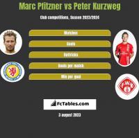 Marc Pfitzner vs Peter Kurzweg h2h player stats