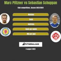 Marc Pfitzner vs Sebastian Schuppan h2h player stats