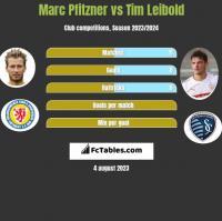 Marc Pfitzner vs Tim Leibold h2h player stats