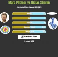 Marc Pfitzner vs Niclas Stierlin h2h player stats