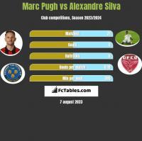 Marc Pugh vs Alexandre Silva h2h player stats