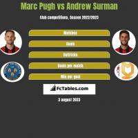 Marc Pugh vs Andrew Surman h2h player stats